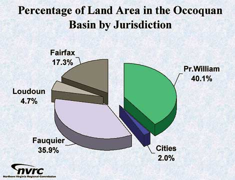 Land Use Planning in Prince William County