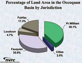 Pie Chart of Land in the Occoquan Watershed